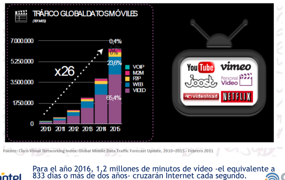 Tendencias de la Industria El video representará