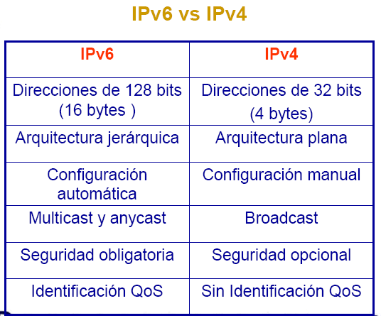ipv4 vs ipv6 differences pdf