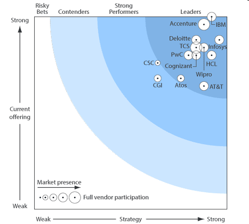 IBM was positioned as a leader in the Forrester Wave TM : Enterprise Mobility Services, Q1 2013 IBM received the highest score possible in Current Offering Source: Forrester Research Inc.