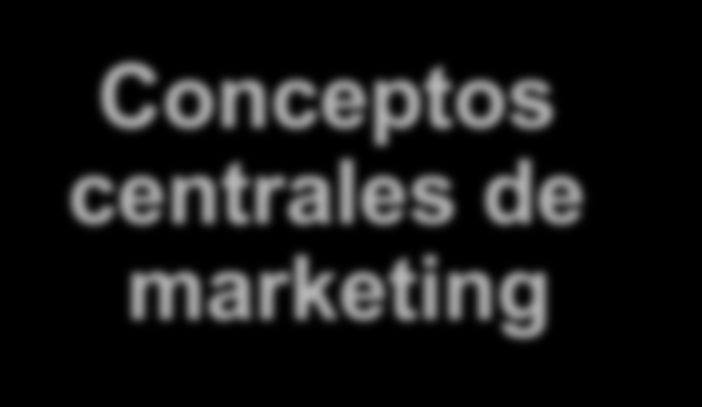Conceptos centrales de marketing Necesidades,