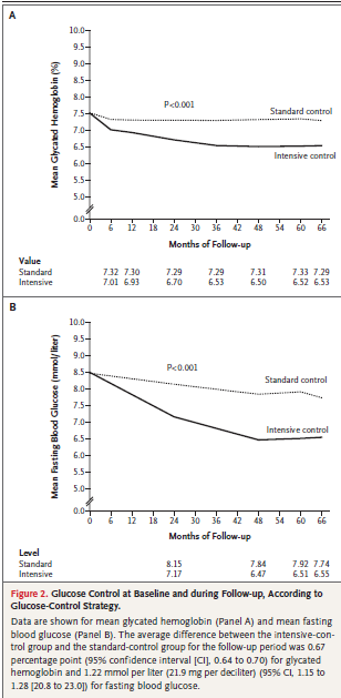 Intensive Blood Glucose Control and Vascular Outcomes in Patients with Type