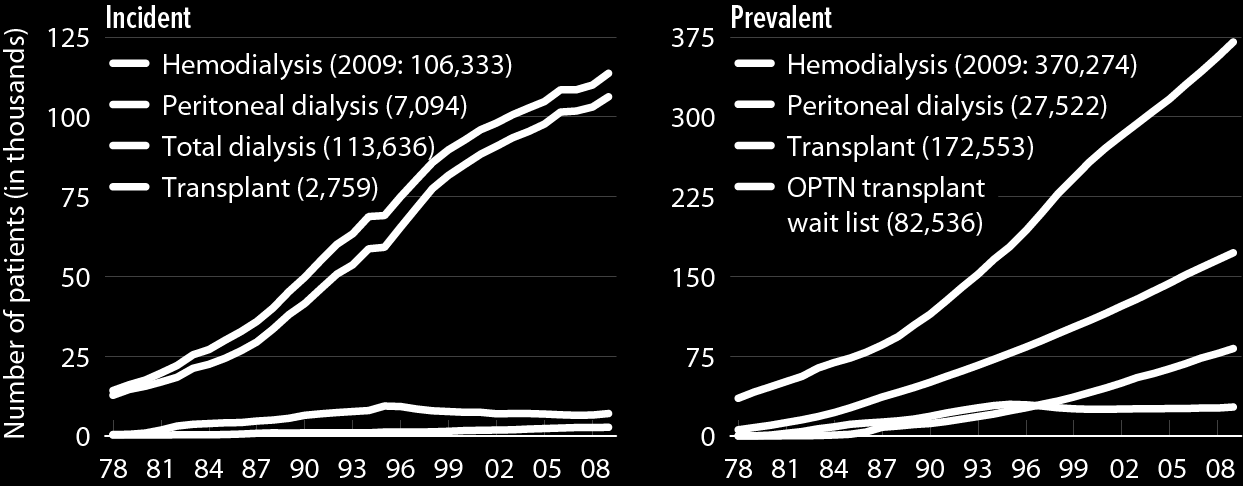 Incident & prevalent patient counts (USRDS), by modality Figure