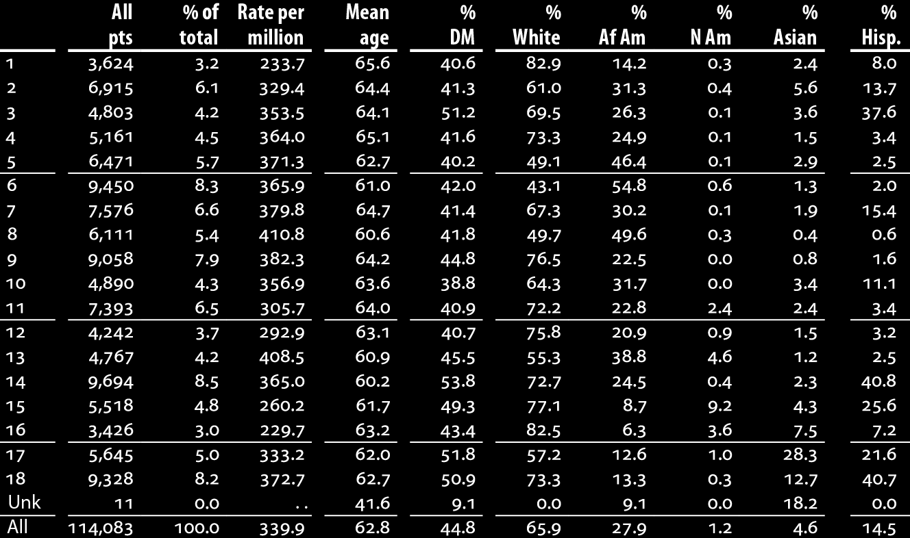 Patient demographics & adjusted rates, by ESRD network: incident dialysis patients, 2010 Table 1.