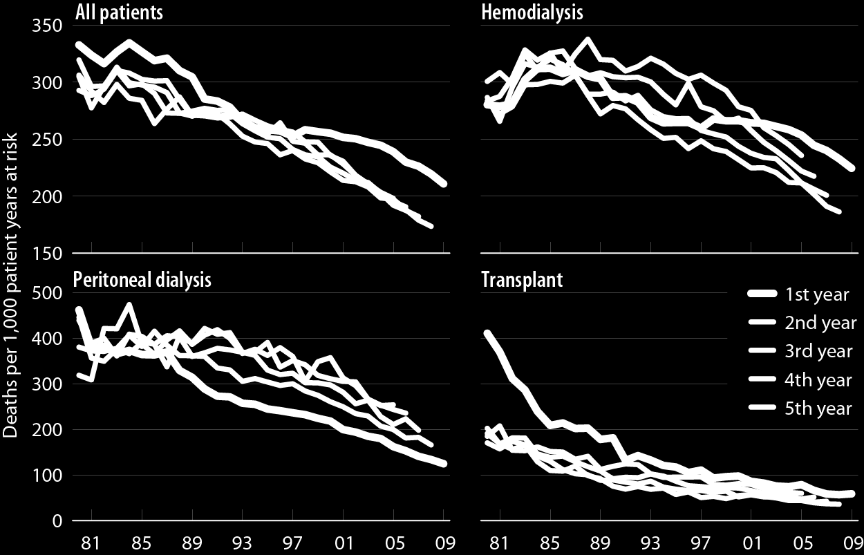 Adjusted all-cause mortality rates (from day 90), by modality & year of treatment Figure 5.