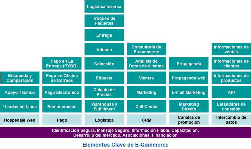 Elementos clave de e-commerce