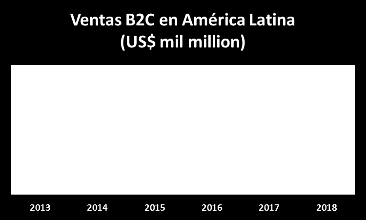 E-commerce en América