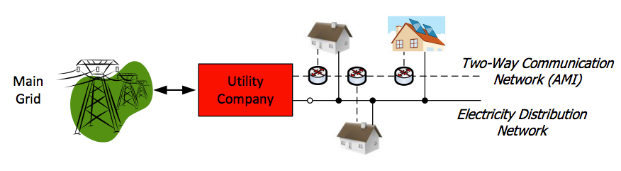 Demand Response Smart meters Advanced
