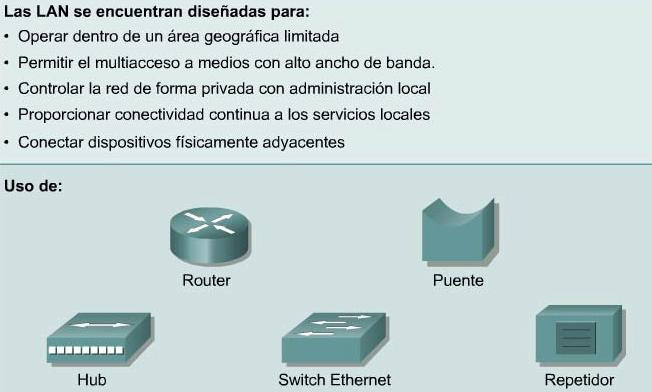 COMPONENTES DE UNA LAN Las LAN (Local Area Network o Red de Àrea Local) constan de los siguientes componentes: Computadores Tarjetas de interfaz de red Dispositivos periféricos Medios de networking