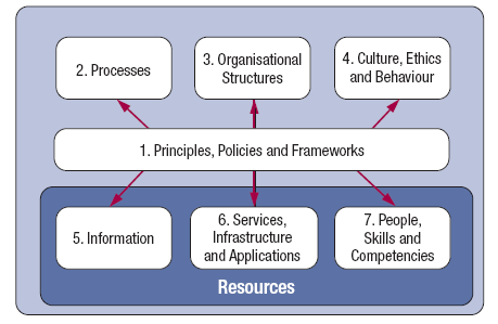 COBIT 5 Enablers Source: COBIT 5,