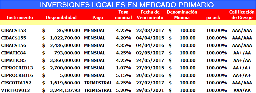 Precios Mercado Primario Fuentes: Scotia Capital, Scotia Economics, Morningstar, Yahoo Finance, Bloomberg, Reuters, CNBC, Capitales.