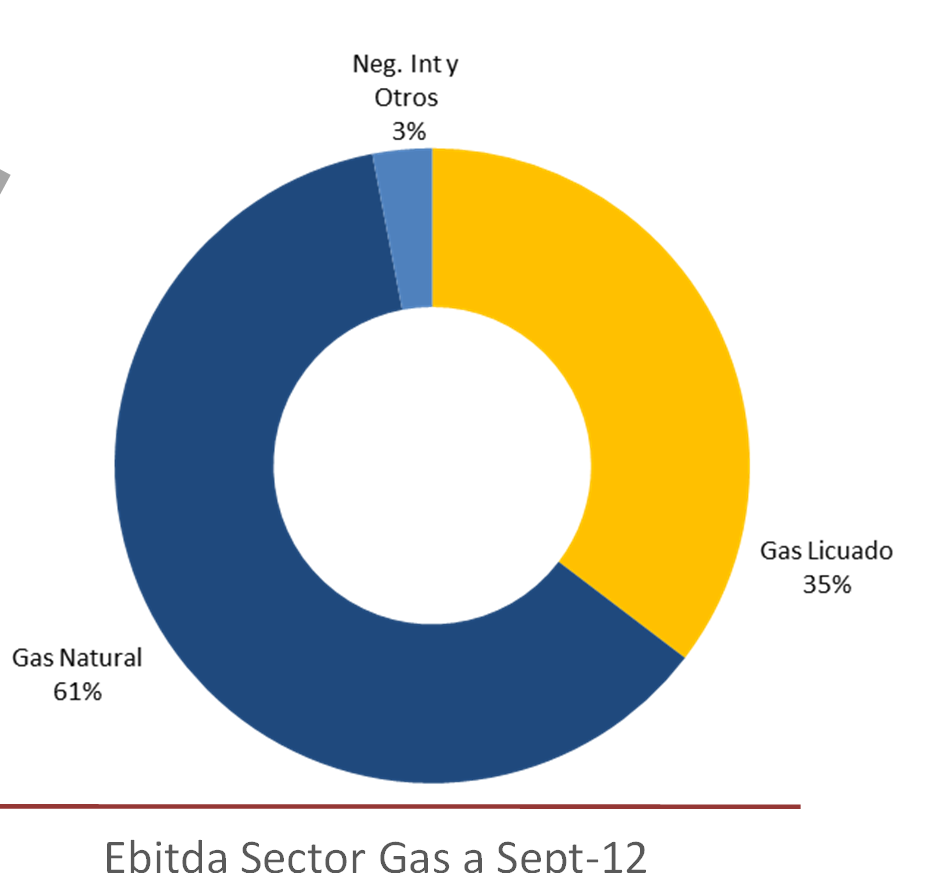 306 (US$ 351 millones) Ebitda Sector Gas a Sept-12 MM$ 155.