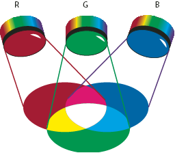 Figura 13. Colores aditivos (RGB) (copiada sin fines de lucro de http://help.adobe.com/es_es/illustrator/cs/using/ws714a382cdf7d304e7e07d0100 196cbc5f-6295a.