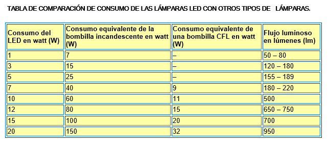 El led y su mercado en chile pdf for Tabla equivalencia led vatios