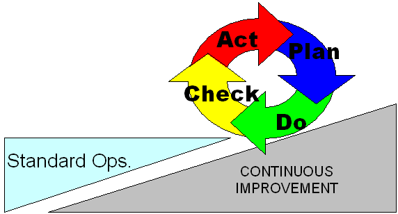 Plan, Do, Check, Act (PDCA) (Planificar, Hacer, Comprobar y Actuar.