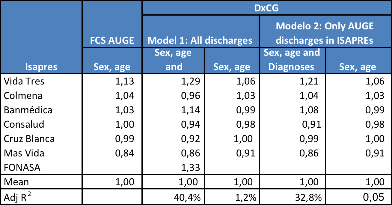 Nuevos resultados de AR demográficos vs AR Basado en Morbilidad Table: Risk scores and predictive performance año 2009 Se comparan el modelo ISAPREs-AUGE, con dos tipos de diagnosis-based model