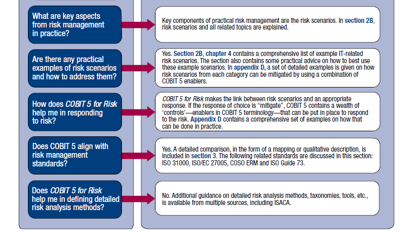 Overview COBIT 5 for