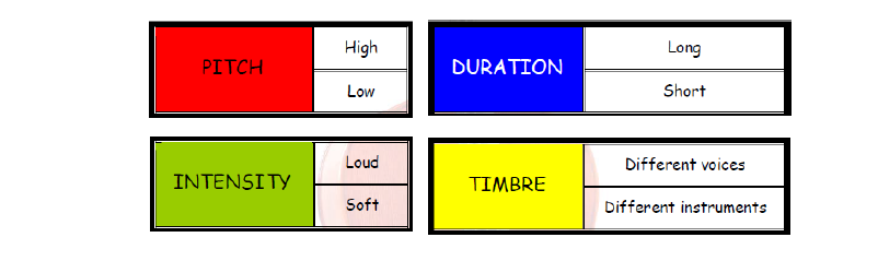 2. Listen to the sound and identify the pitch, intensity, duration and timbre in the table below.