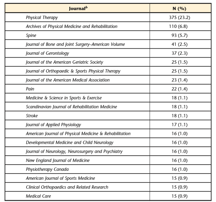 Most frequently cited journals were identified from the top 1,618 most frequently cited references in PTJ.