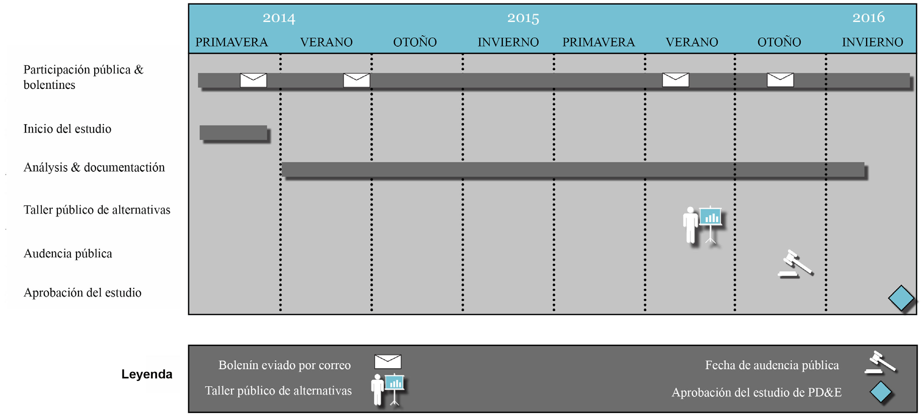 Project Schedule/Programación de Proyecto A Public Hearing tentatively scheduled for late fall 2015.