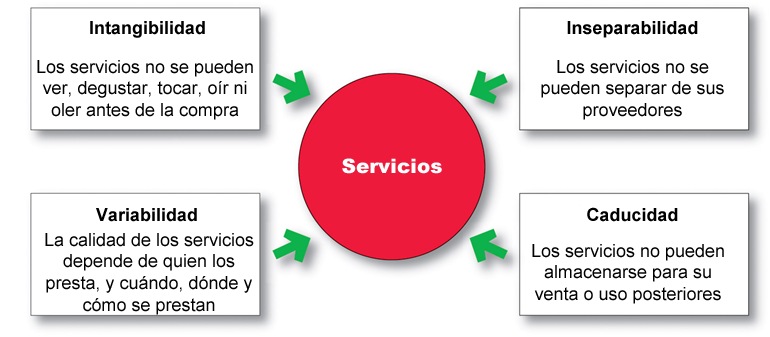 Marketing de servicios Naturaleza y