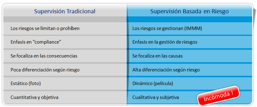 Supervisión tradicional vs.