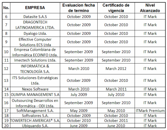 Tabla 14. (Continuación) Fuente: ESI Center. List of IT Mark Certified Companies.