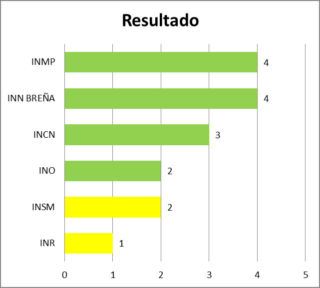 Comparativo del desempeño alcanzado según Calificación - Componente Resultados en 19 Hospitales vs 06 Institutos Hospitales Institutos El Hospital Carlos Lanfranco La Hoz de Puente Piedra y el