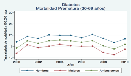 Diabetes Mellitus tipo 2 (DM tipo 2) Chile se posiciona entre los países con mayor prevalencia de DM.