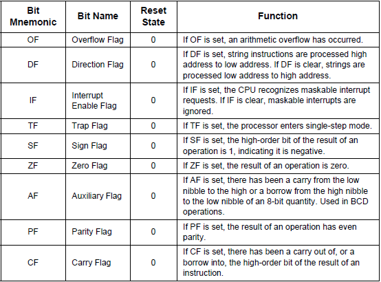 El registro de FLAGS (Processor Status Word) AF: carry o borrow entre los 4 bits menos significativos. CF: carry o borrow desde el bit más significativo.