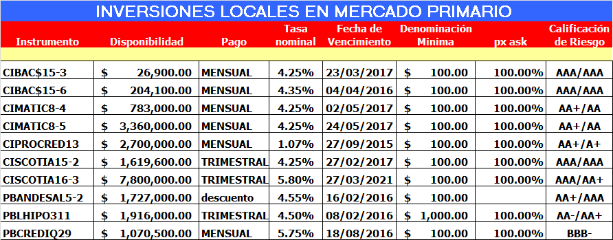 Gráfico del Real Precios Mercado Primario Fuentes: Scotia Capital, Scotia Economics, Morningstar, Yahoo Finance, Bloomberg, Reuters, CNBC, Capitales.