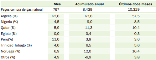 Gas Natural en España Tabla 6.Factura de Gas natural en España en 2013 (M ).