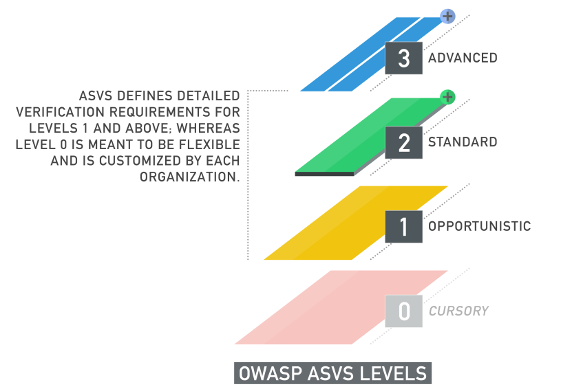 Verificación de aplicaciones web OWASP ASVS (Application Security Verification Standard) Normaliza el rango de cubrimiento y nivel de rigor disponible en el mercado cuando se