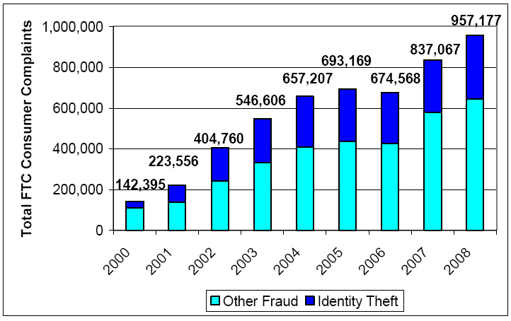 Fraude de TI - Perspectiva externa CRS presentation of FTC Identity Theft Clearinghouse data.