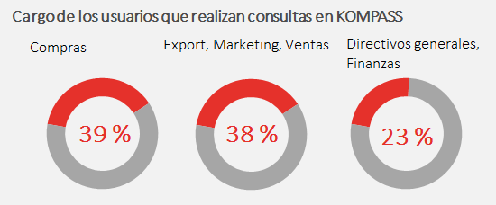 BOOSTER: Visibilidad Audiencia Kompass a nivel Internacional: + 6 mill.
