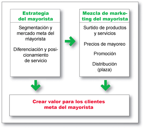 Ventas al mayoreo Decisiones de marketing de mayoristas