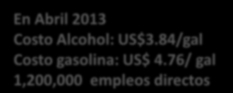 PROALCOOL En Abril 2013 Costo Alcohol: US$3.