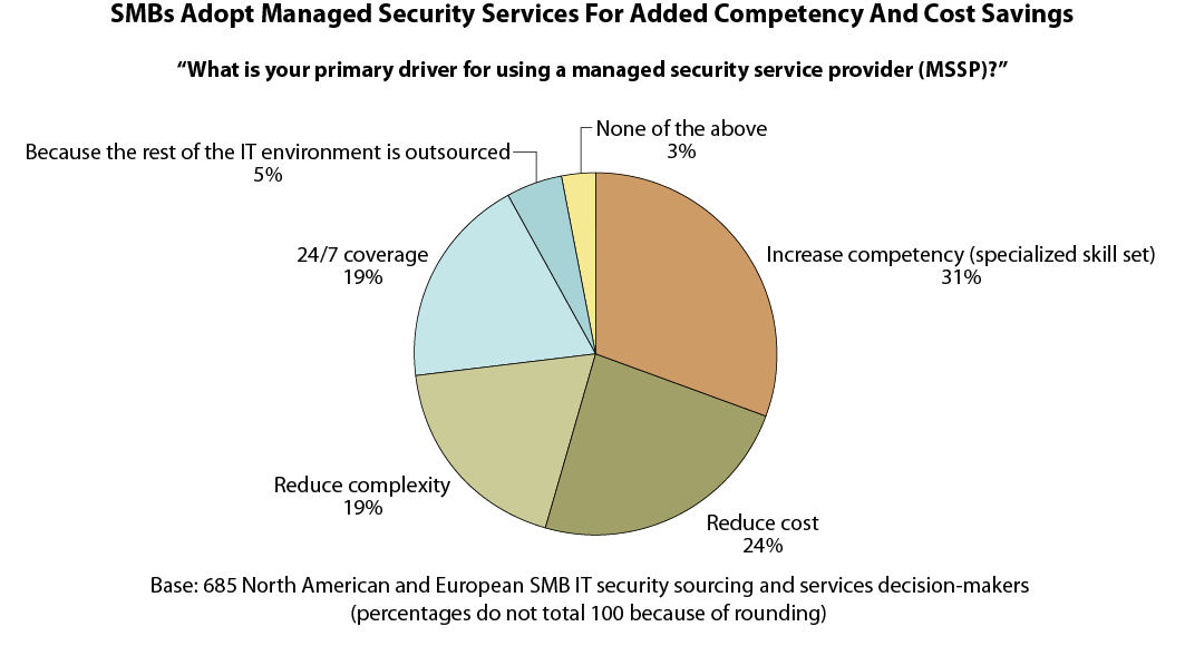 Fuente: Forrester. Diciembre 2008 The State Of SMB IT Security: 2008 To 2009.