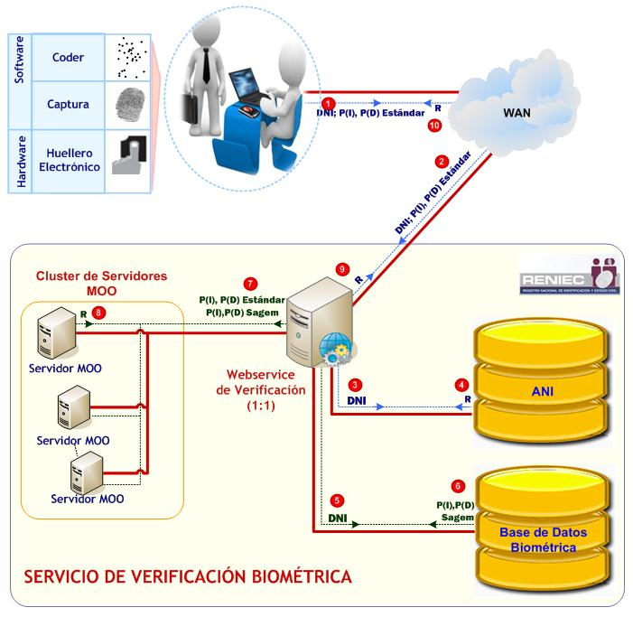 Servicio de verificaci n biom trica svb pdf for Oficina virtual sistema red