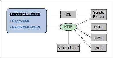 Introducción a RaptorXML Server 1.
