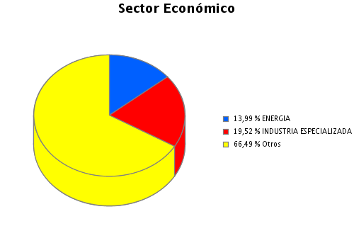 3. Inversiones financieras 3.