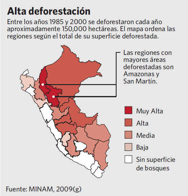 Forestry Sector Deforestation Rate Between 1985 and 2000 the deforestation Rate was approximately 0,2 % (150,000 has per year).