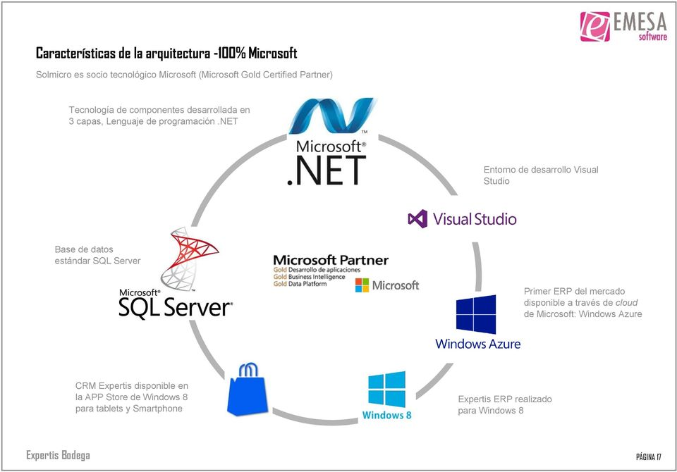 net Entorno de desarrollo Visual Studio Base de datos estándar SQL Server Primer ERP del mercado disponible a través de