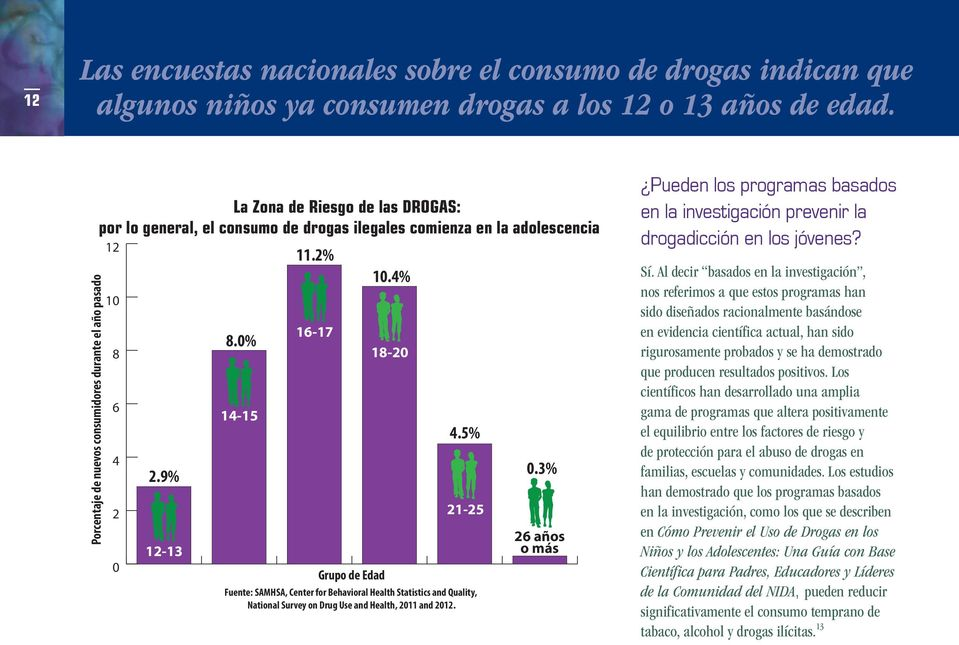 0% 14-15 11.2% 16-17 Grupo de Edad 10.4% 18-20 4.5% 21-25 Fuente: SAMHSA, Center for Behavioral Health Statistics and Quality, National Survey on Drug Use and Health, 2011 and 2012. 0.