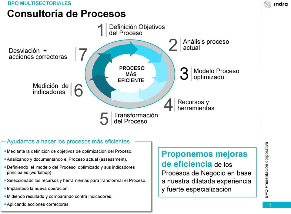Analizando y documentando el Proceso actual (assessment). Definiendo el modelo del Proceso optimizado y sus indicadores principales (workshop).