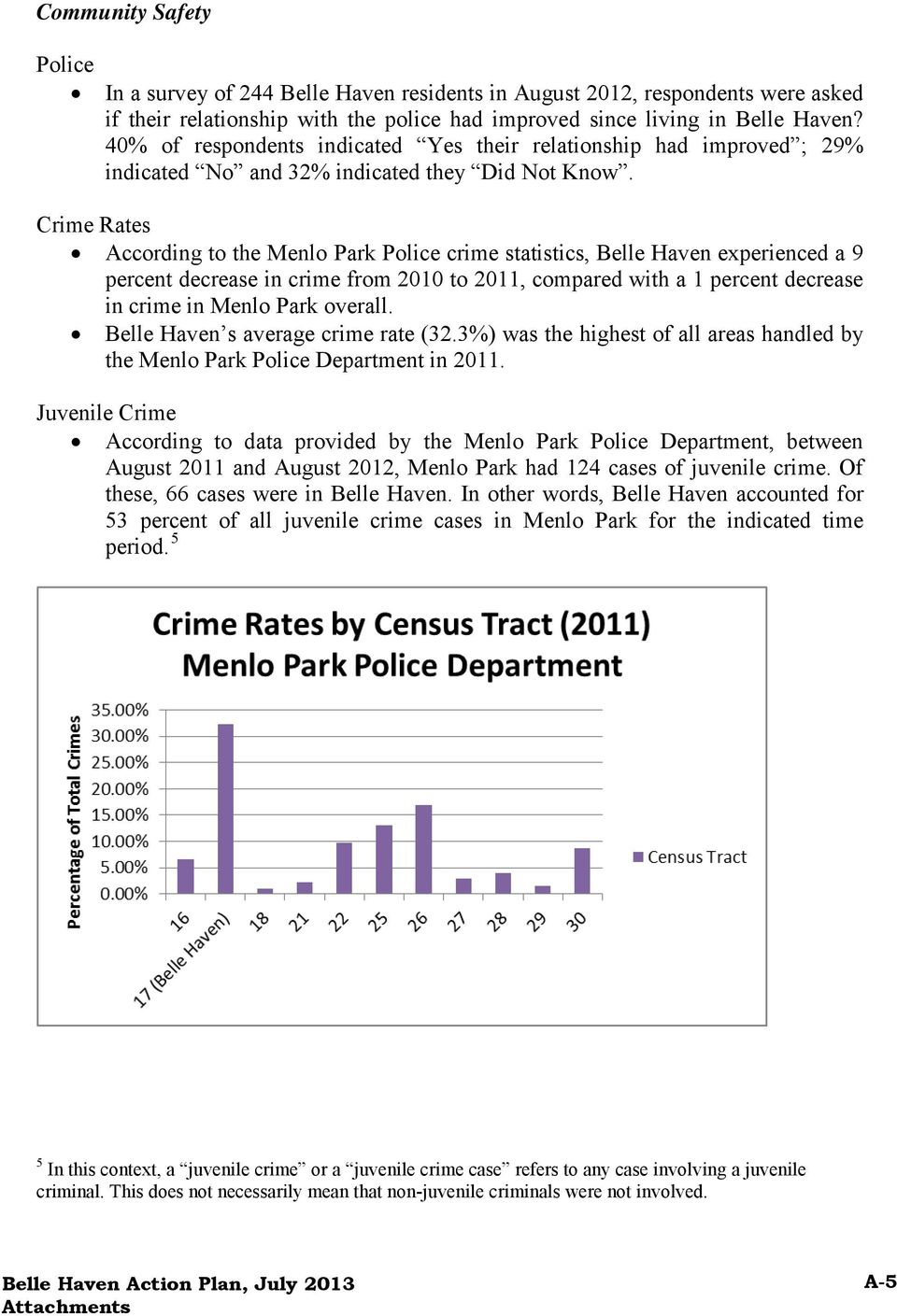 Crime Rates According to the Menlo Park Police crime statistics, Belle Haven experienced a 9 percent decrease in crime from 2010 to 2011, compared with a 1 percent decrease in crime in Menlo Park