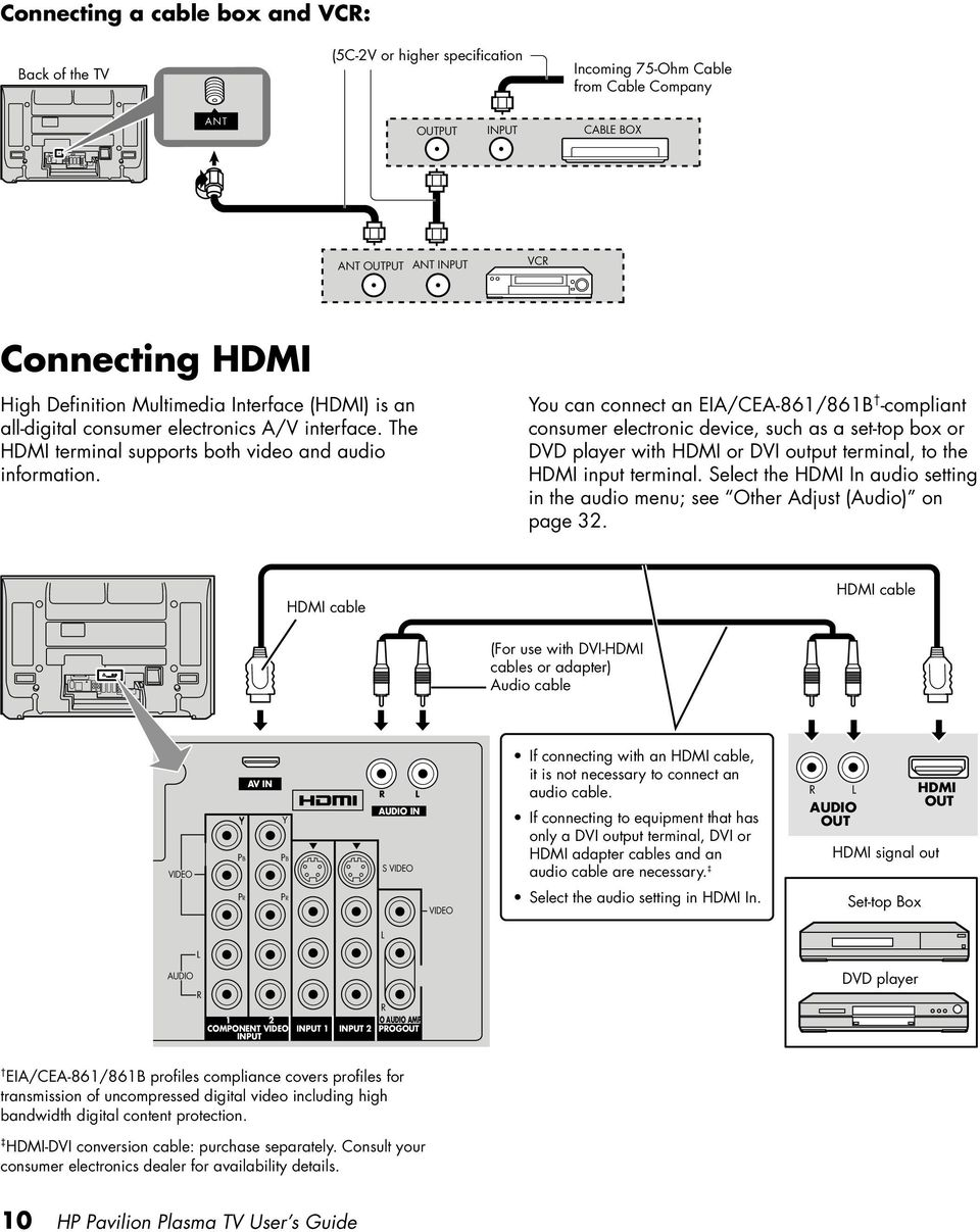 You can connect an EIA/CEA-861/861B -compliant consumer electronic device, such as a set-top box or DVD player with HDMI or DVI output terminal, to the HDMI input terminal.
