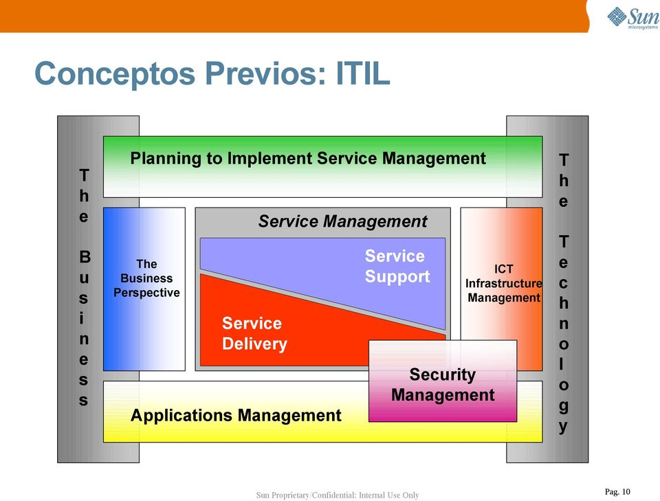 Business Perspective ICT Infrastructure Management Service Delivery