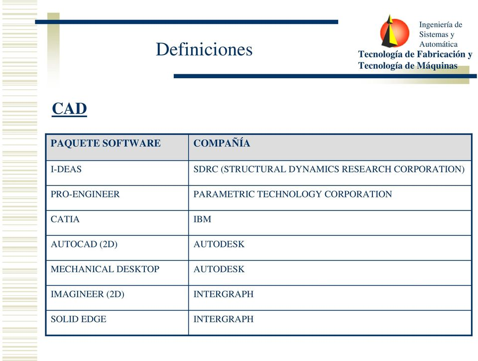 COMPAÑÍA SDRC (STRUCTURAL DYNAMICS RESEARCH CORPORATION)