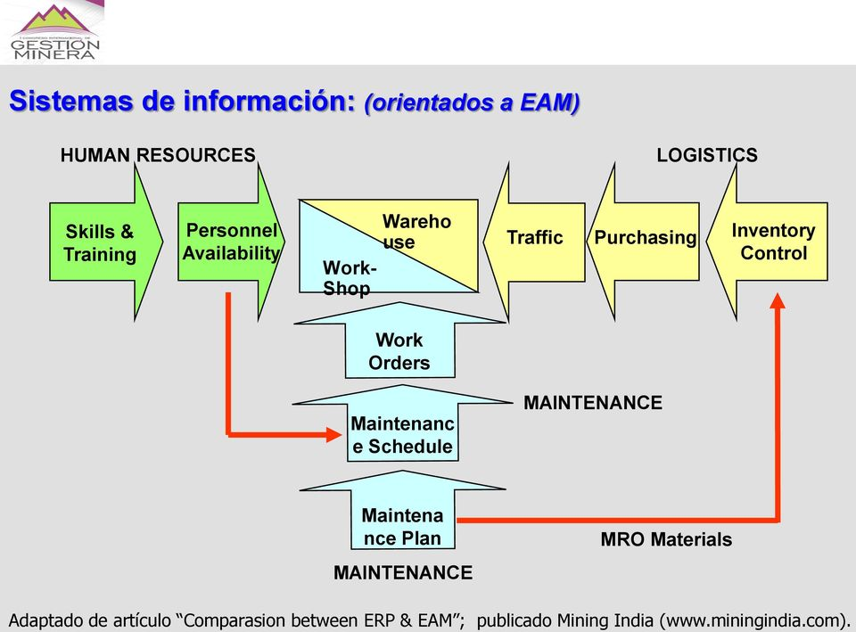 Orders Maintenanc e Schedule MAINTENANCE Maintena nce Plan MAINTENANCE MRO Materials