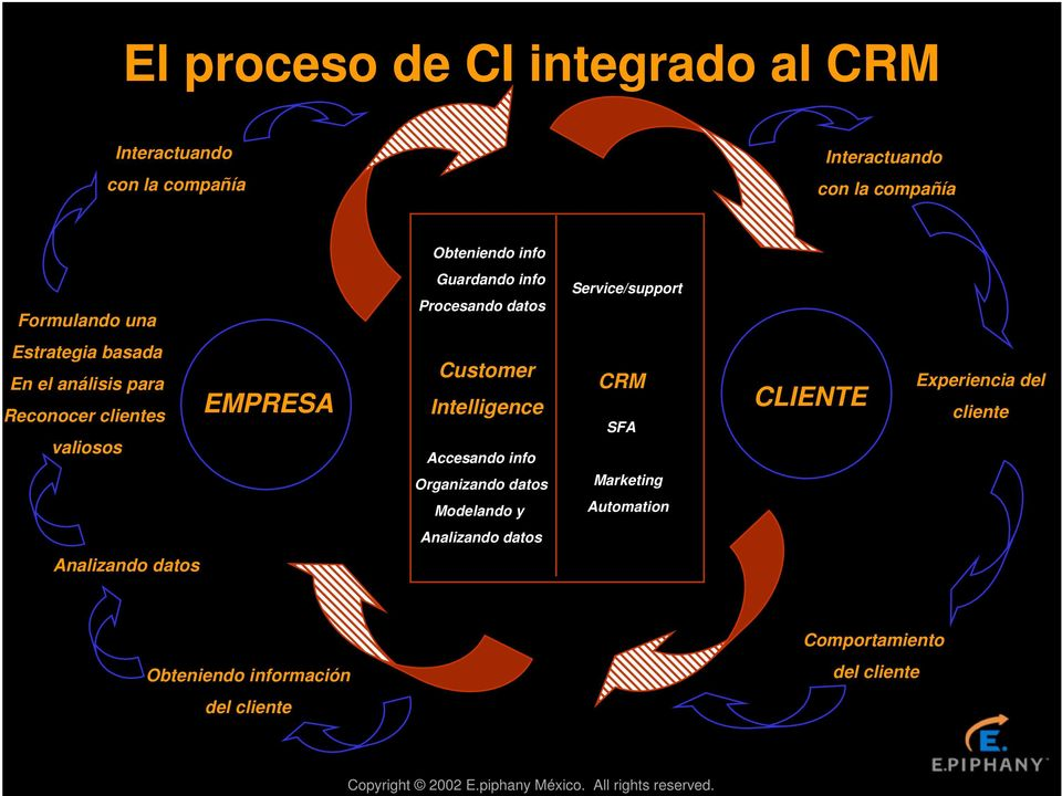 clientes valiosos EMPRESA Customer Intelligence Accesando info Organizando datos Modelando y CRM SFA Marketing